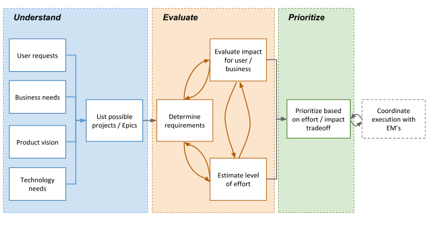 Zymergen quarterly planning and prioritization process