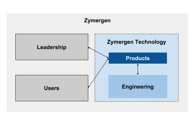 Zymergen Technology Products and Engineering Teams