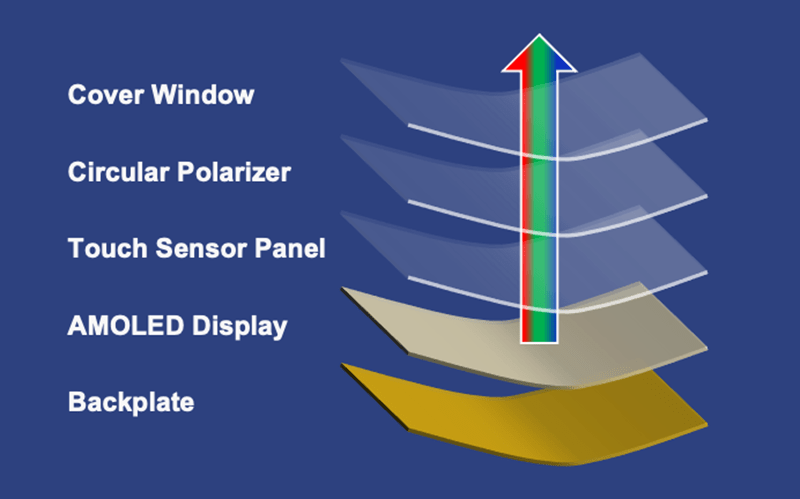 Image showing the layers of a mobile phone screen